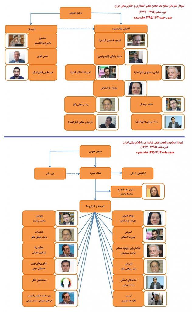 دوره ششم هیاتمدیره انجمن کتابداری و اطلاعرسانی ایران: 1395- 1397